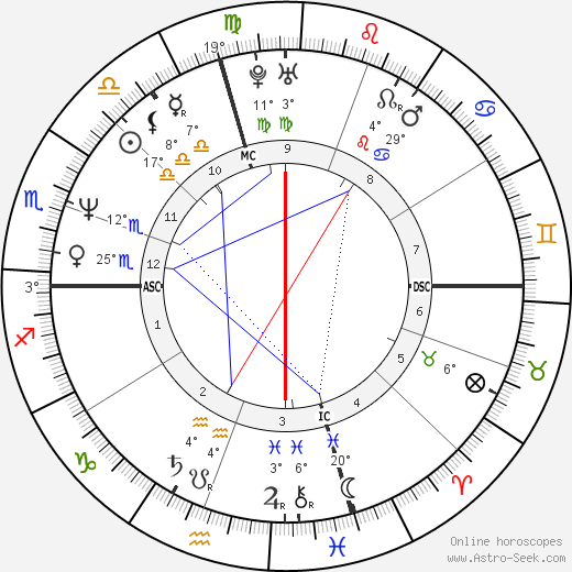 Joan Cusack birth chart, biography, wikipedia 2018, 2019