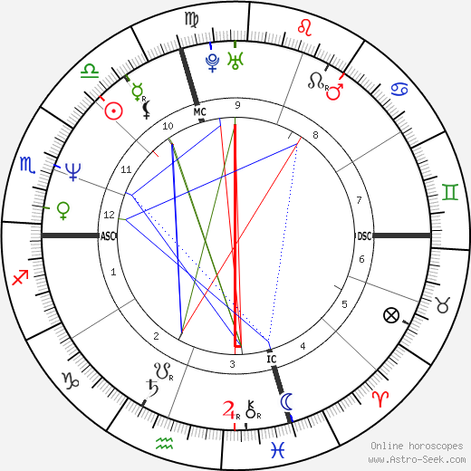 Joan Cusack astro natal birth chart, Joan Cusack horoscope, astrology