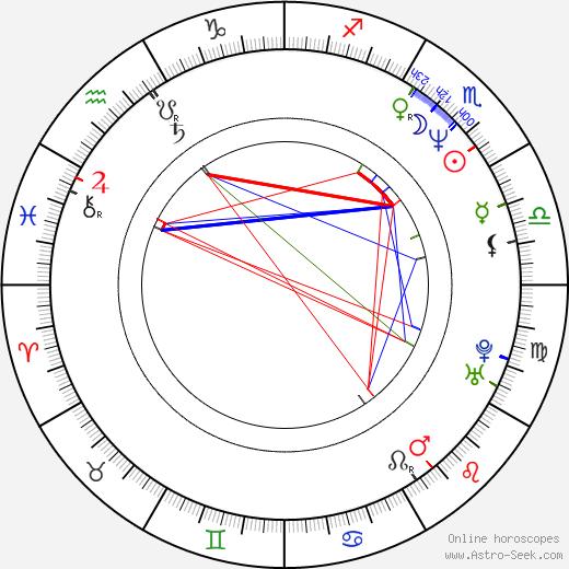 Karly Rothenberg birth chart, Karly Rothenberg astro natal horoscope, astrology