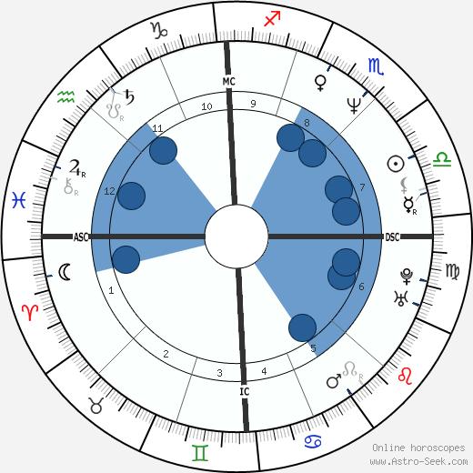 Luca Carboni wikipedia, horoscope, astrology, instagram