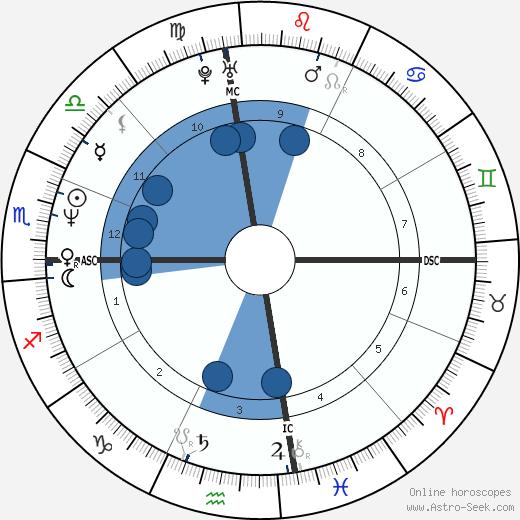 Mark Portugal wikipedia, horoscope, astrology, instagram