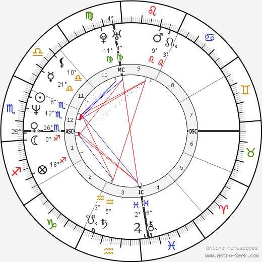 Mark Portugal birth chart, biography, wikipedia 2020, 2021