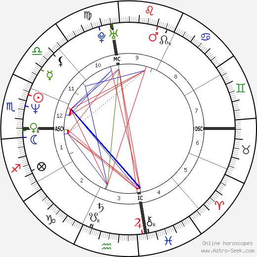 Mark Portugal birth chart, Mark Portugal astro natal horoscope, astrology