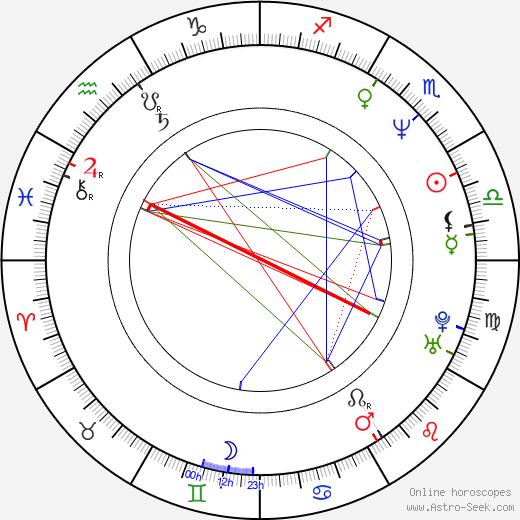 Майк Джадж Mike Judge день рождения гороскоп, Mike Judge Натальная карта онлайн