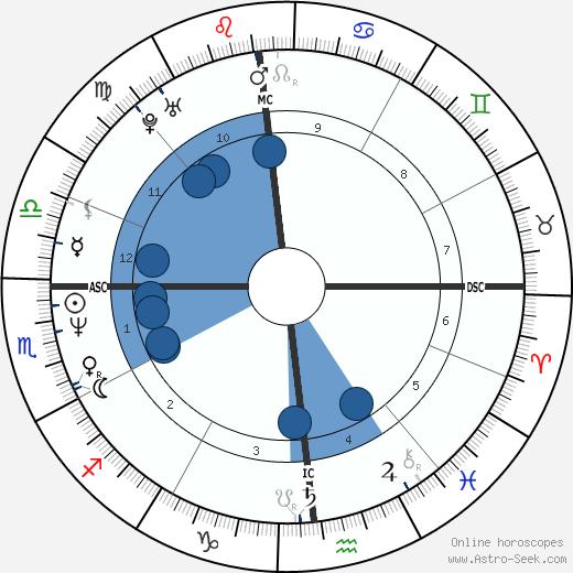 Paul Jacobs wikipedia, horoscope, astrology, instagram