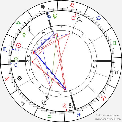Rex Harrington tema natale, oroscopo, Rex Harrington oroscopi gratuiti, astrologia