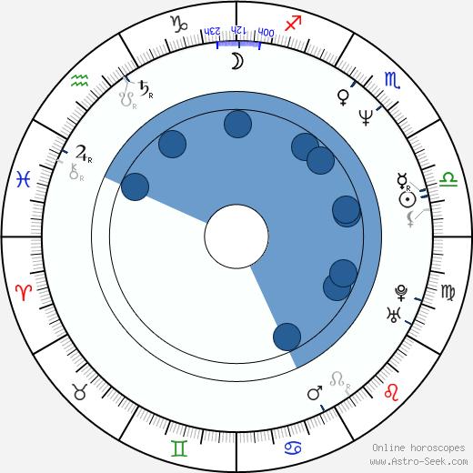 Scott McKinley wikipedia, horoscope, astrology, instagram