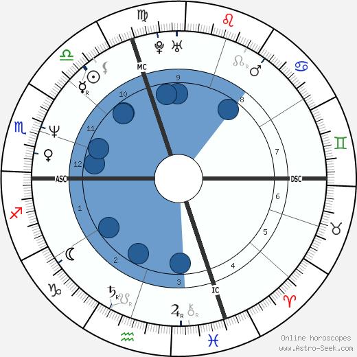 Sophie Duez wikipedia, horoscope, astrology, instagram
