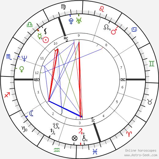 Sophie Duez день рождения гороскоп, Sophie Duez Натальная карта онлайн