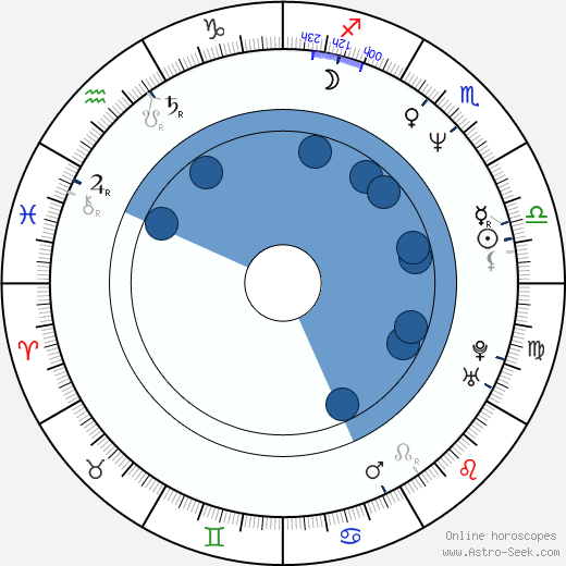 Todd Schroeder wikipedia, horoscope, astrology, instagram