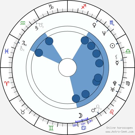 Tom Plank wikipedia, horoscope, astrology, instagram