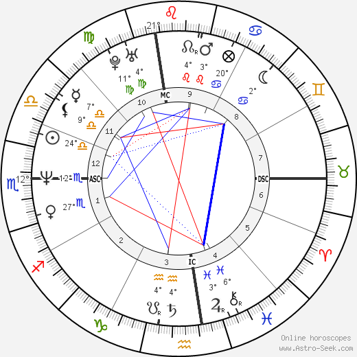 Vincent Spano birth chart, biography, wikipedia 2018, 2019