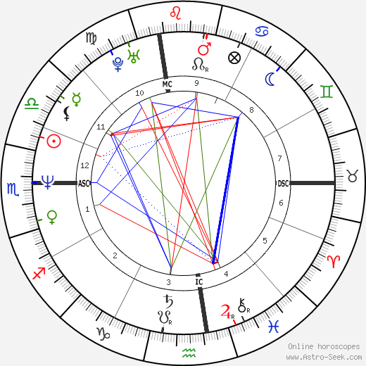Vincent Spano astro natal birth chart, Vincent Spano horoscope, astrology