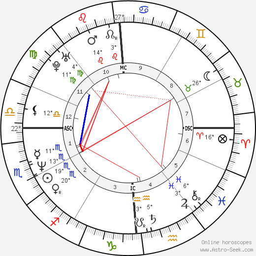 Amy Fitzgerald birth chart, biography, wikipedia 2019, 2020