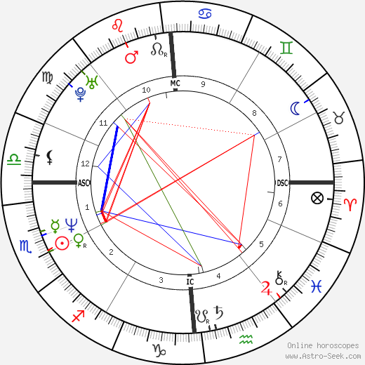 Amy Fitzgerald birth chart, Amy Fitzgerald astro natal horoscope, astrology
