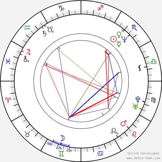 Andreas Patton день рождения гороскоп, Andreas Patton Натальная карта онлайн