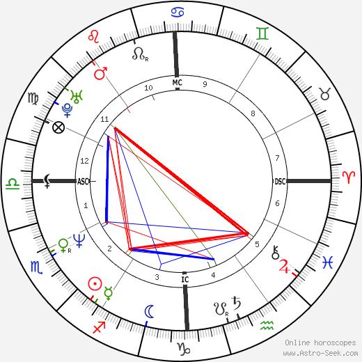 Andrew McCarthy tema natale, oroscopo, Andrew McCarthy oroscopi gratuiti, astrologia