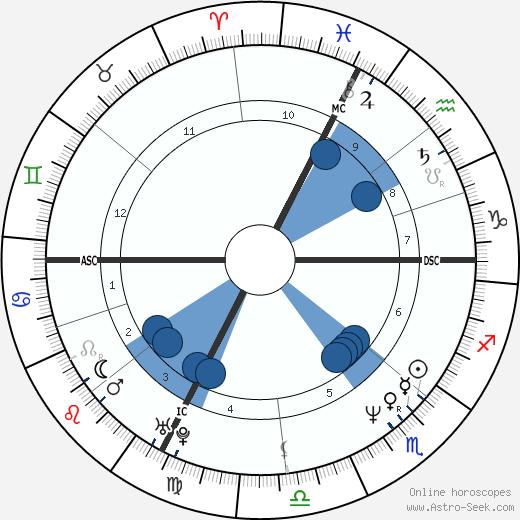 Annette Sergent wikipedia, horoscope, astrology, instagram