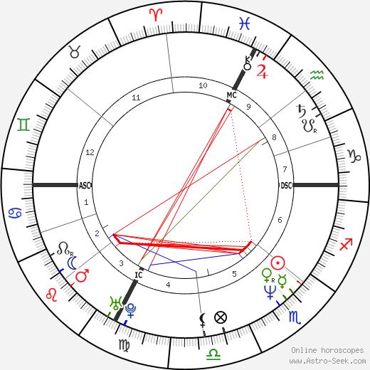 Annette Sergent birth chart, Annette Sergent astro natal horoscope, astrology
