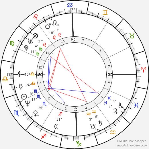 Anthony Kiedis birth chart, biography, wikipedia 2019, 2020