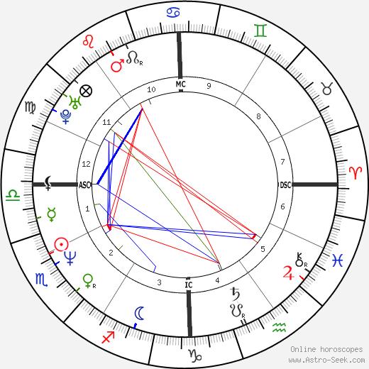 Anthony Kiedis astro natal birth chart, Anthony Kiedis horoscope, astrology