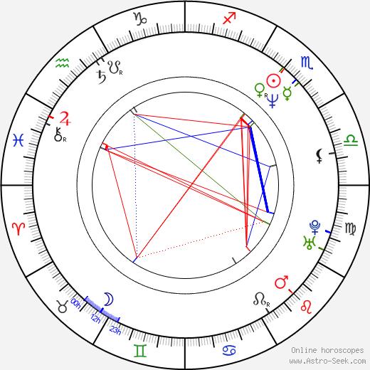 Antti Raivio astro natal birth chart, Antti Raivio horoscope, astrology