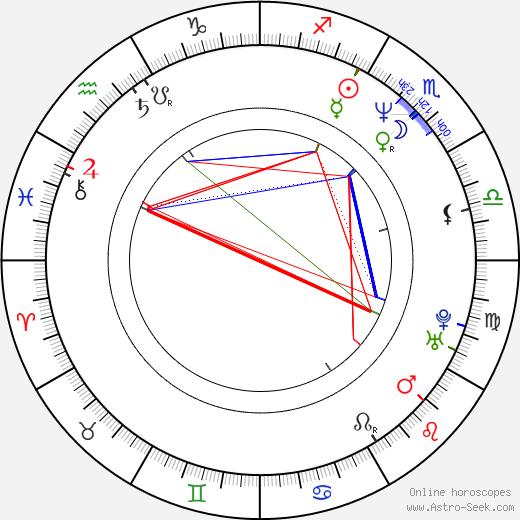 Blythe Duff tema natale, oroscopo, Blythe Duff oroscopi gratuiti, astrologia