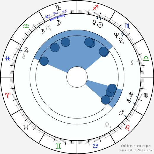 Brian Henson wikipedia, horoscope, astrology, instagram