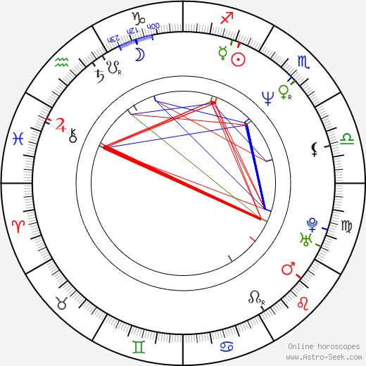 Brian Henson день рождения гороскоп, Brian Henson Натальная карта онлайн