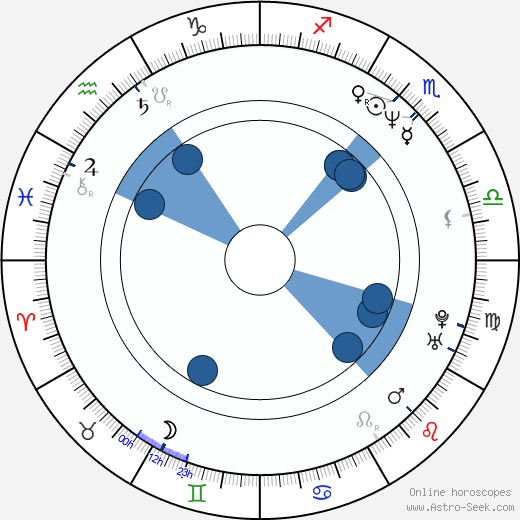 Campion Murphy wikipedia, horoscope, astrology, instagram