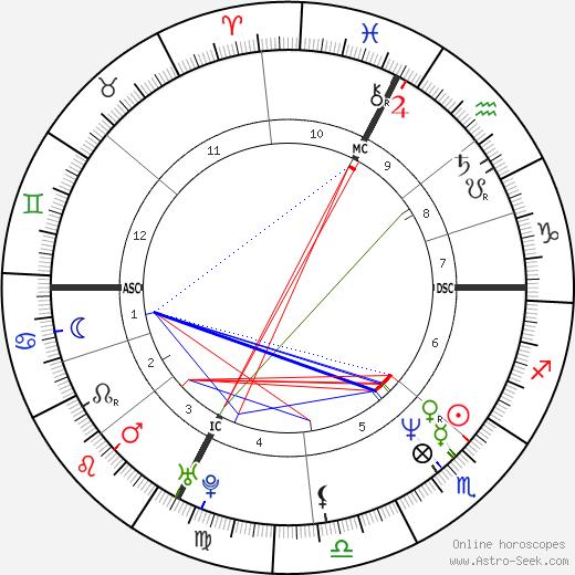 Carmen Ferigo день рождения гороскоп, Carmen Ferigo Натальная карта онлайн
