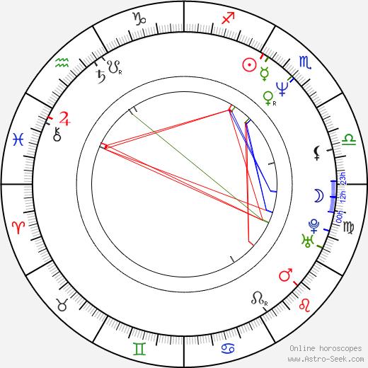 Christian Bocher astro natal birth chart, Christian Bocher horoscope, astrology