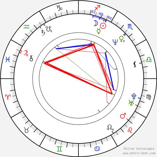 Conrad Anker birth chart, Conrad Anker astro natal horoscope, astrology