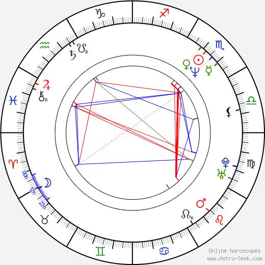 Daniel Waters birth chart, Daniel Waters astro natal horoscope, astrology