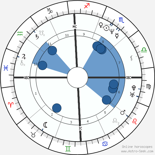 Demi Moore wikipedia, horoscope, astrology, instagram