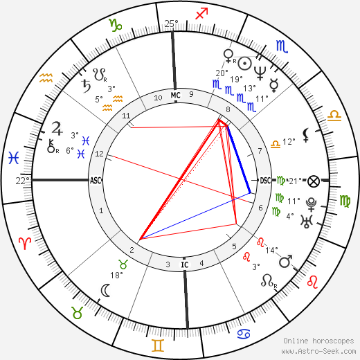 Demi Moore birth chart, biography, wikipedia 2017, 2018
