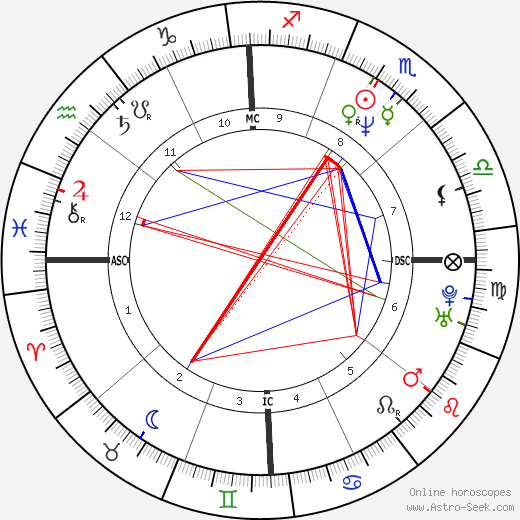 Demi Moore astro natal birth chart, Demi Moore horoscope, astrology