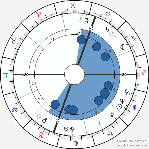 Donna Spengler wikipedia, horoscope, astrology, instagram