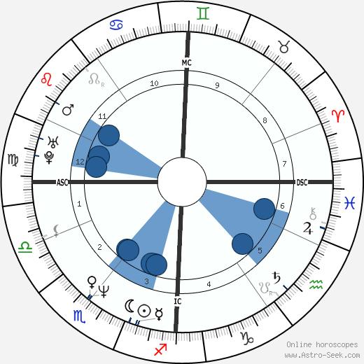 Emma Walton Hamilton wikipedia, horoscope, astrology, instagram