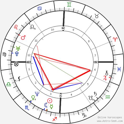 Emma Walton Hamilton birth chart, Emma Walton Hamilton astro natal horoscope, astrology
