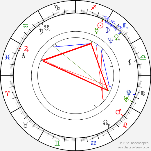 Hannes Holm birth chart, Hannes Holm astro natal horoscope, astrology