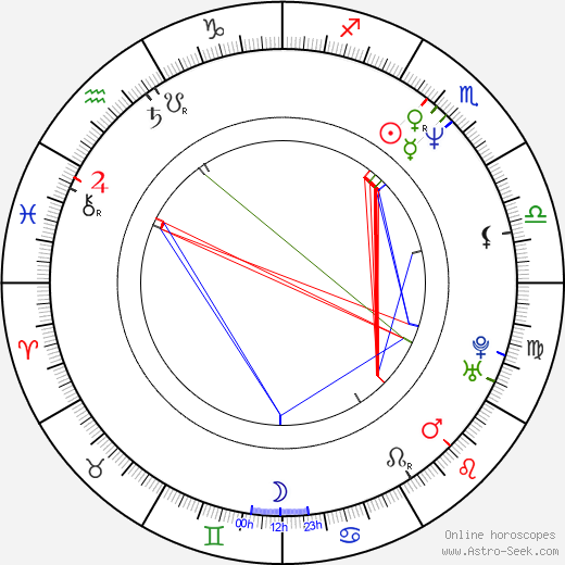 Harland Williams birth chart, Harland Williams astro natal horoscope, astrology