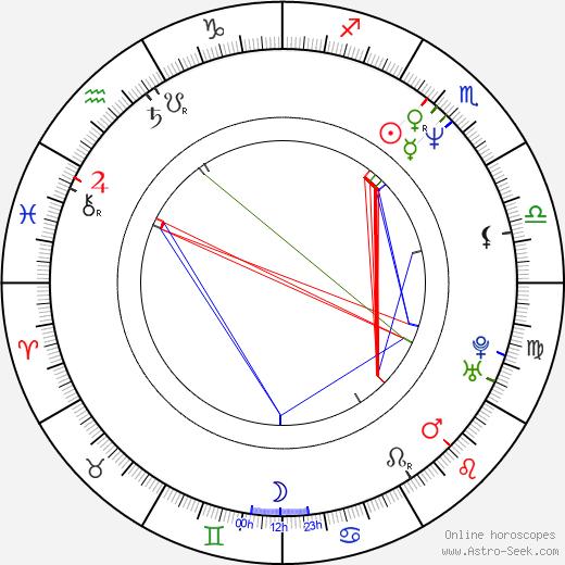 Harland Williams tema natale, oroscopo, Harland Williams oroscopi gratuiti, astrologia
