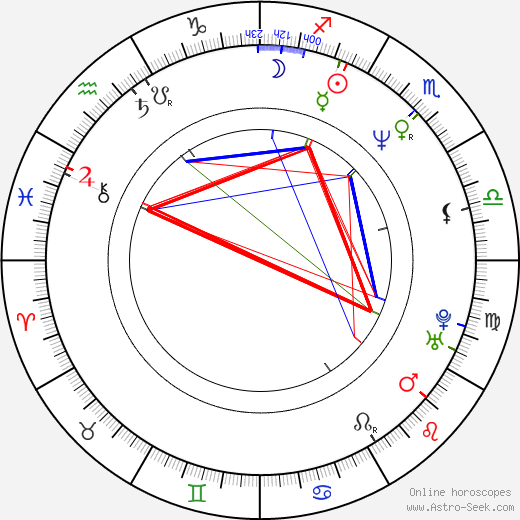 Jane Sibbett astro natal birth chart, Jane Sibbett horoscope, astrology