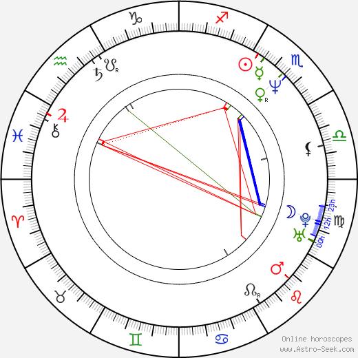 Jean Guérin birth chart, Jean Guérin astro natal horoscope, astrology
