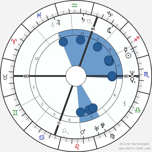 Jimm Erickson wikipedia, horoscope, astrology, instagram