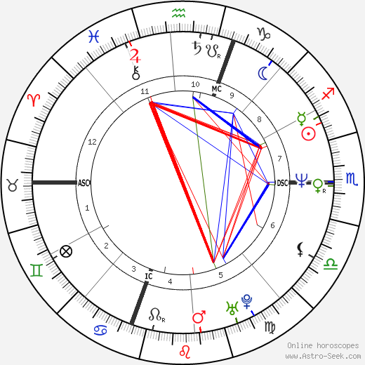 Jimm Erickson tema natale, oroscopo, Jimm Erickson oroscopi gratuiti, astrologia