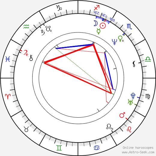 Jiří Nekvasil birth chart, Jiří Nekvasil astro natal horoscope, astrology