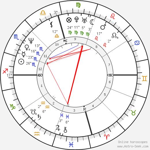 Jodie Foster birth chart, biography, wikipedia 2017, 2018