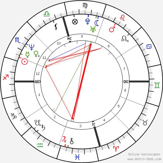 Jodie Foster astro natal birth chart, Jodie Foster horoscope, astrology
